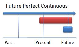 El Futuro Perfecto Continuo En Inglés