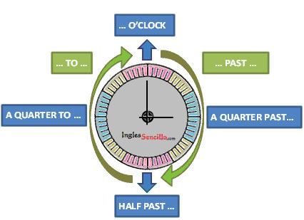 La Hora en Inglés